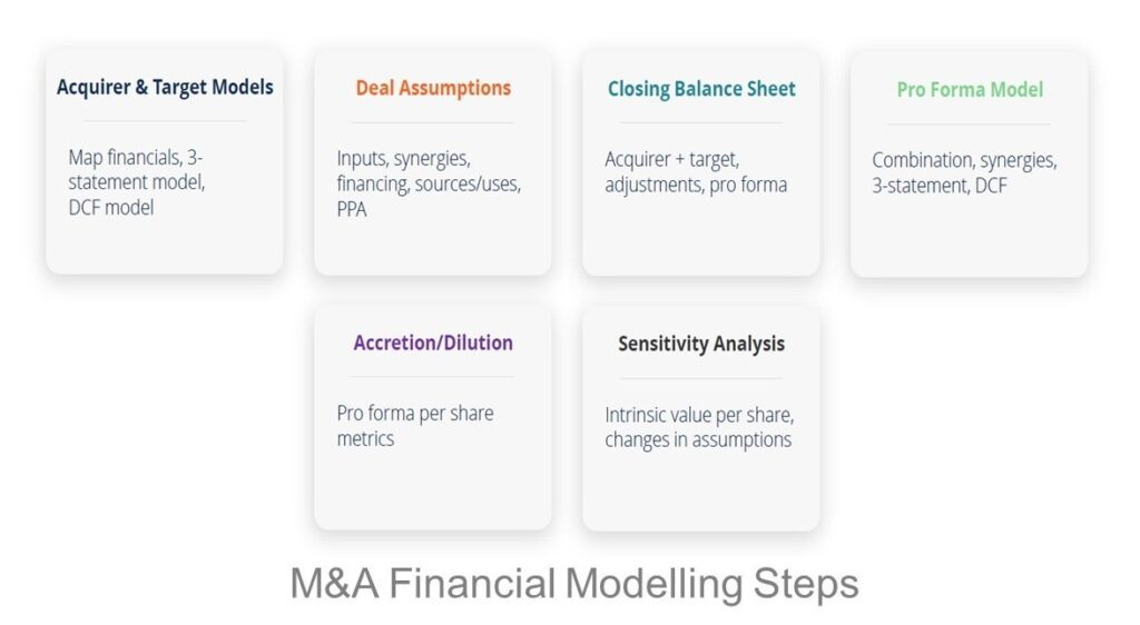 MA Model Steps