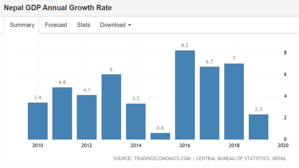 Nepal GDP Annual